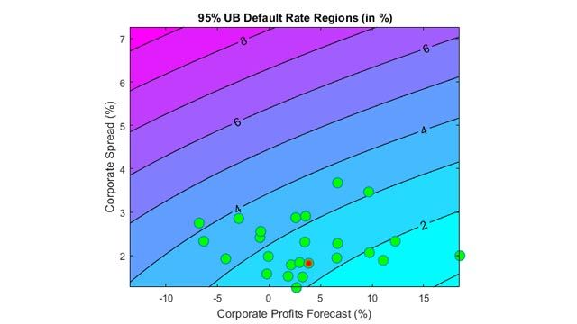 Forecasting Corporate Default Rates: Stress Testing