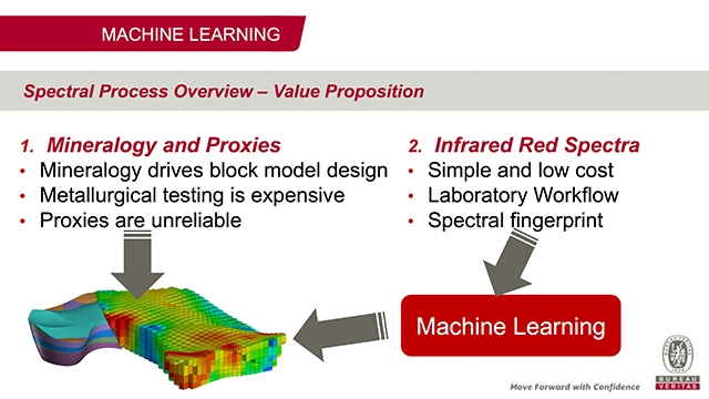 Analysis of Mining Samples Using Infrared Spectroscopy and Machine Learning