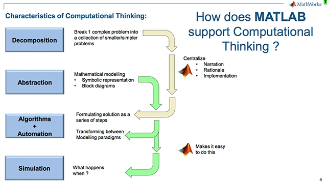 Using Computational Thinking to Foster Learning Curiosity