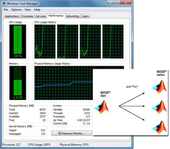 Figure 3. Iterations of a parfor-loop distributed across multiple MATLAB workers on a multicore computer.