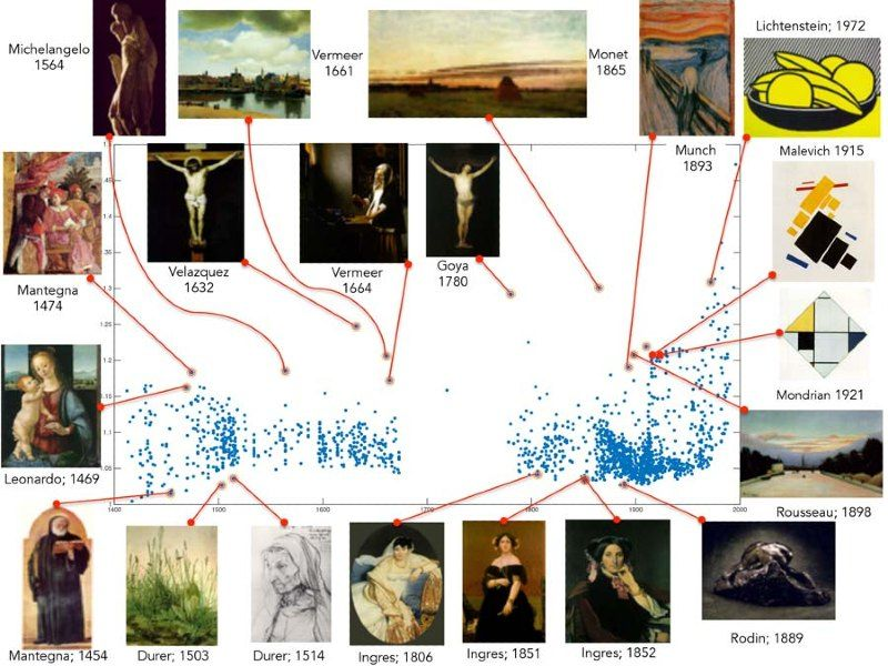 Figure 3. Computed creativity scores (y-axis) for paintings from 1400 to 2000 (x-axis), showing selected highest-scoring paintings for individual periods.