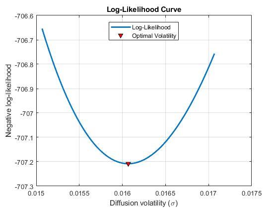 Figure 3. Log-likelihood curve in a small neighborhood around the solution point.