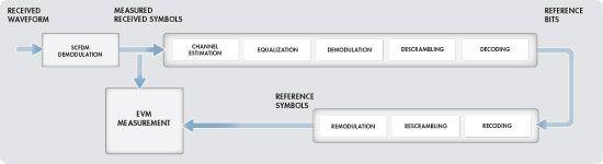 Figure 2. Process of EVM measurement.