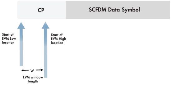 Figure 3. Locations of low and high EVM measurement points.