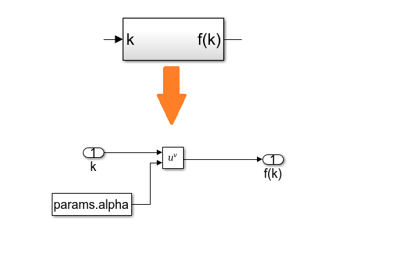 Figure 6. The production function <em>f<sup>(k)</sup></em> = <em>k<sup>α</sup></em>implemented as a subsystem.