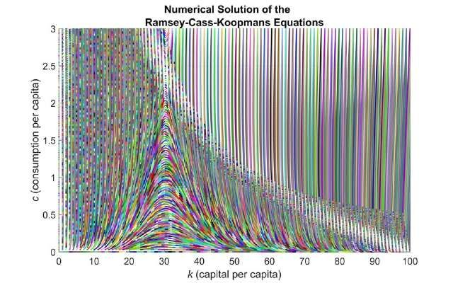 Figure 9. Solution paths of the RCK model  starting from different initial conditions.