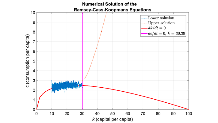 Simulating the Ramsey-Cass-Koopmans Model Using MATLAB and Simulink