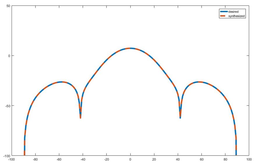 Figure 3. Comparison of desired and synthesized pattern after optimization.