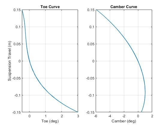 Figure 6. Toe and camber curves for vehicle suspension.