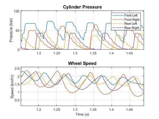 Figure 10. Plot of brake pressure and wheel speed during ABS event.