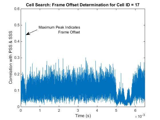LTE_Signals_Fig6_w.jpg