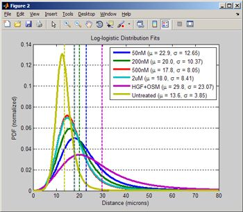 Figure 7. PDF fitting results for the nearest-neighbor data for a range of doses.