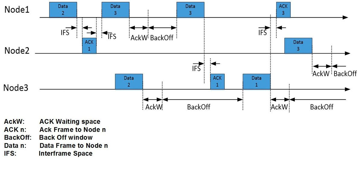Figure 11.   Data frame traffic on the ALOHA-based MAC.