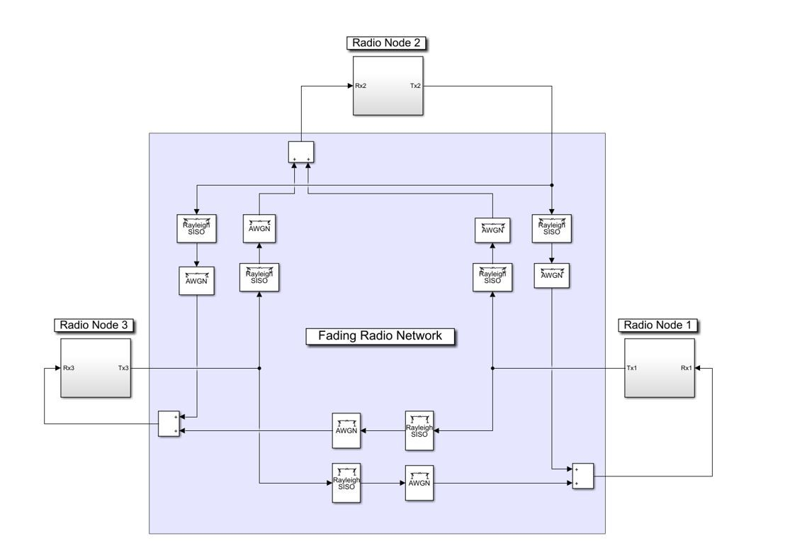 Figure 1. Wireless transceiver and radio network model.