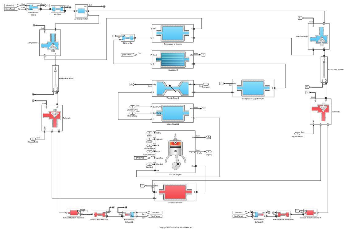 The Powertrain Blockset dynamic engine model.