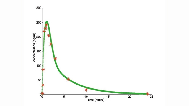 Comparison of experimental and model-predicted tissue concentration of Novartis drug as a function of time following oral administration.