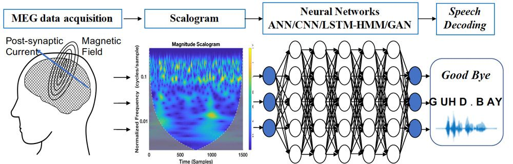 """Classifying the brain signals corresponding to the imagined word """"goodbye"""" using feature extraction and deep neural networks."""