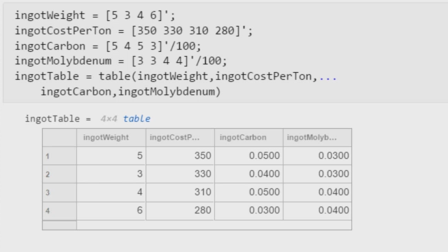 Through a steel blending example, you will learn how to solve a mixed-integer linear program using Optimization Toolbox solvers and a problem-based approach.