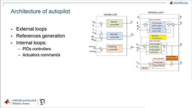 Autopilot Development Using Simulink Video - MATLAB & Simulink