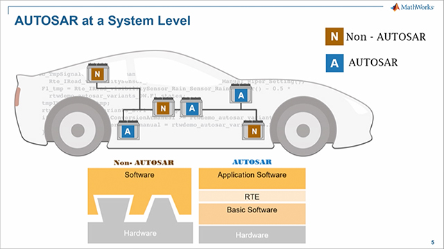 MathWorks introduces you to Adaptive AUTOSAR concepts and showcases how the Simulink® family of products offers direct support for Adaptive AUTOSAR