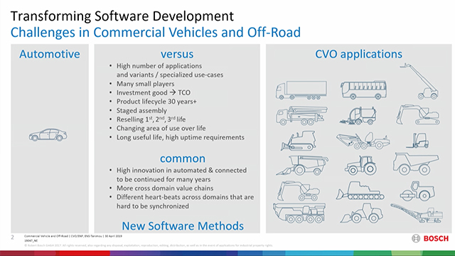 Bosch's open ecosystem in the cloud supports a uniform function development approach throughout vehicle lifecycle from concept through aftermarket. It enables the introduction of customer-specific functionality on short notice and worldwide.