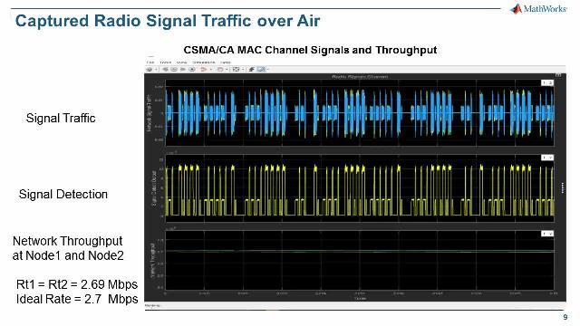Design of Networked Wireless Transceivers Part2: Wireless Network