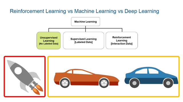 Reinforcement Learning: Leveraging Deep Learning for Controls