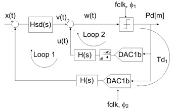 Figure 1. The time-encoding architecture.