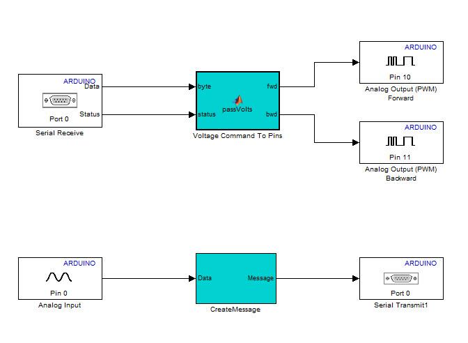 Binary Phase Shift Keying BPSK modulation using