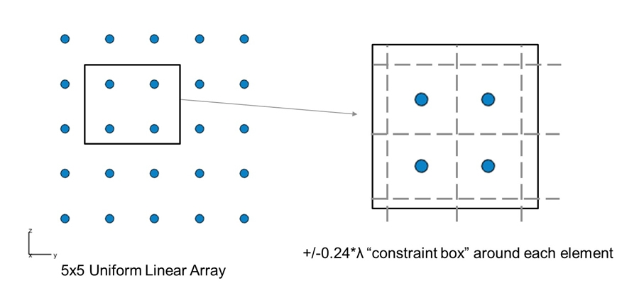 "Figure 5. Uniform linear array (5x5 elements) and corresponding ""constraint box"" around each element."