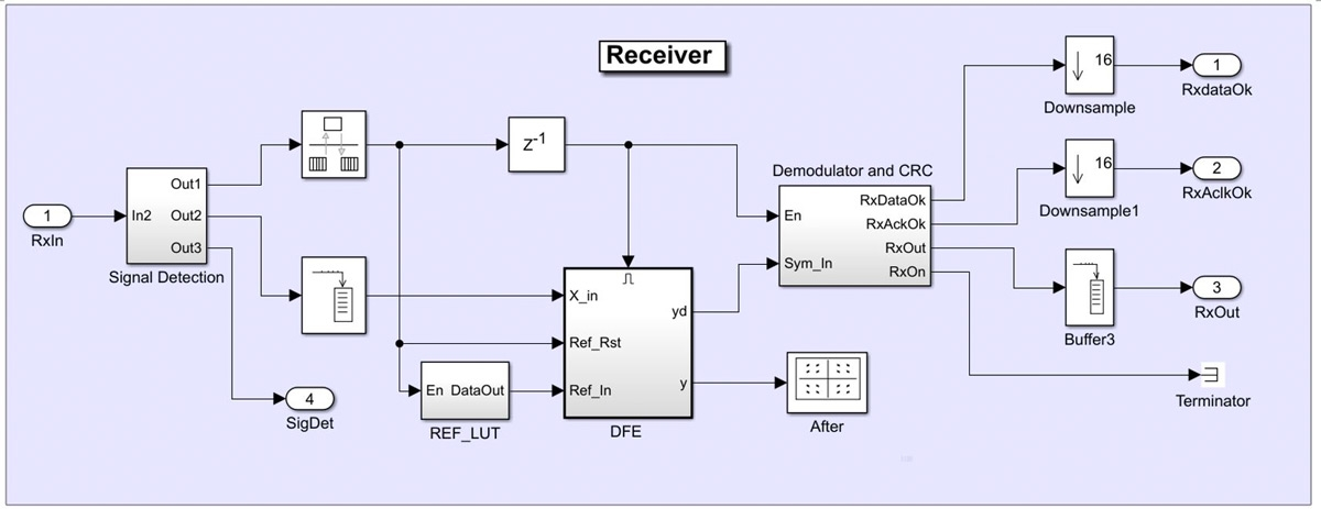 Figure 5. Receiver model of the wireless transceiver.