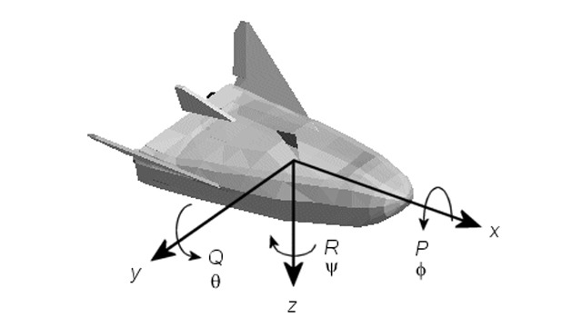 Aerospace coordinate systems.