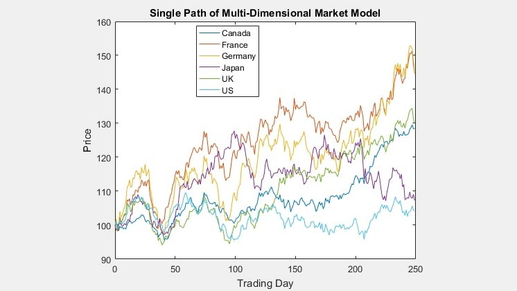 Single path of a multidimensional market model.