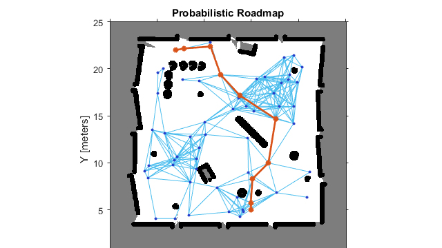 Path Planning in Environments of Different Complexity