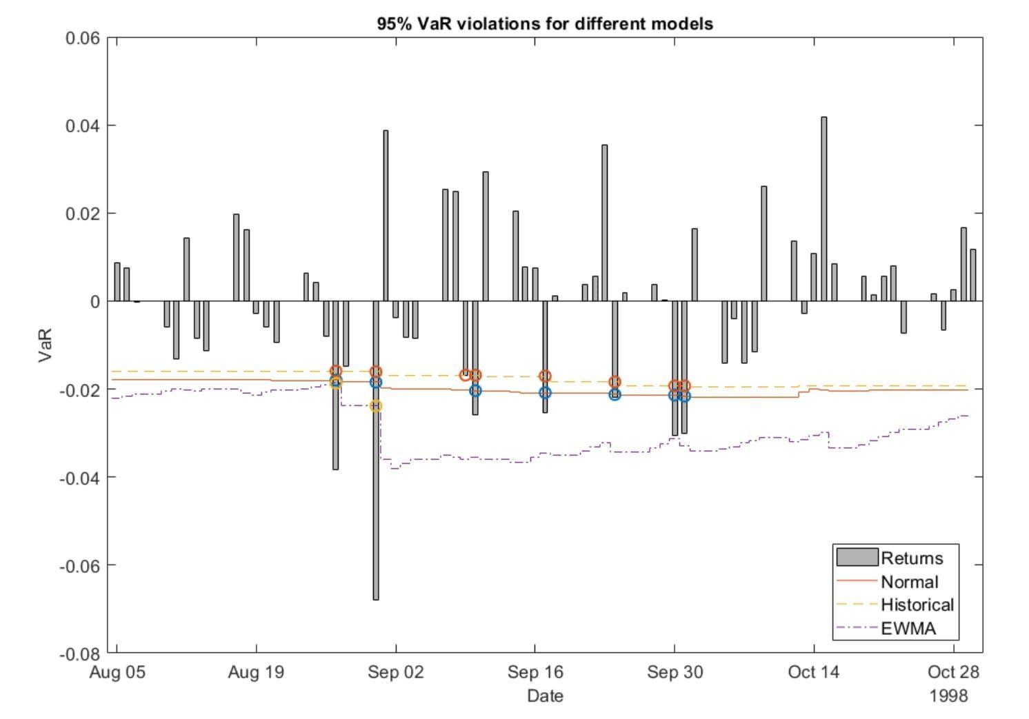 Visualizing VaR model violations