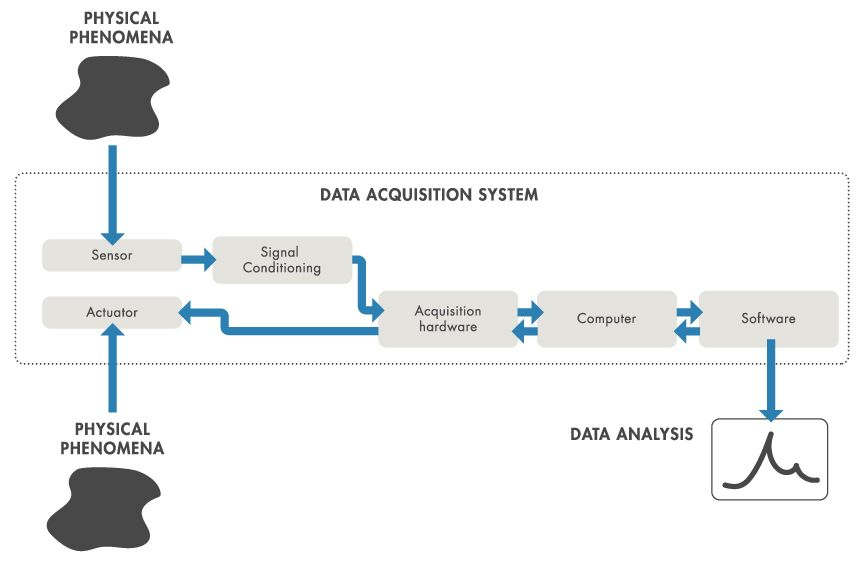 Data Acquisition System Development