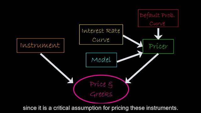 This video gives an overview of the object-based framework for pricing financial instruments that shipped in R2020a, and which allows clients to streamline the pricing workflow and price financial instruments in the portfolio collectively.