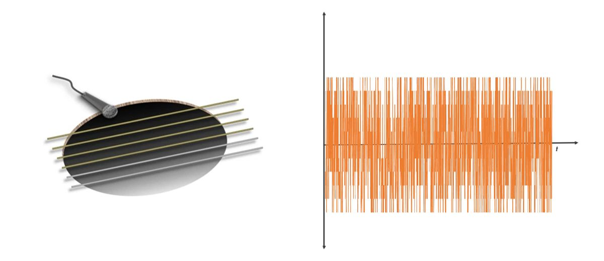 The vibration resonates in the guitar cavity and produces a sound wave.