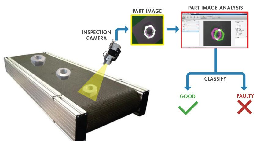 Image recognition in a visual inspection application for part defects.