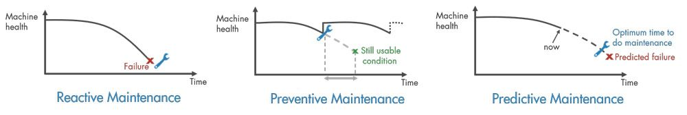 Three types of maintenance and their approach to managing failures.