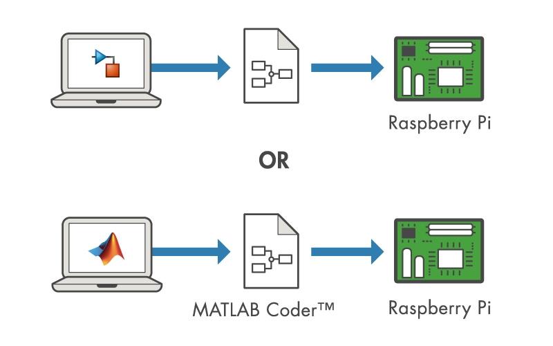 Raspberry Pi Simulink