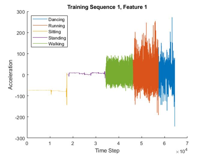 Classifying sensor data with an LSTM in MATLAB.