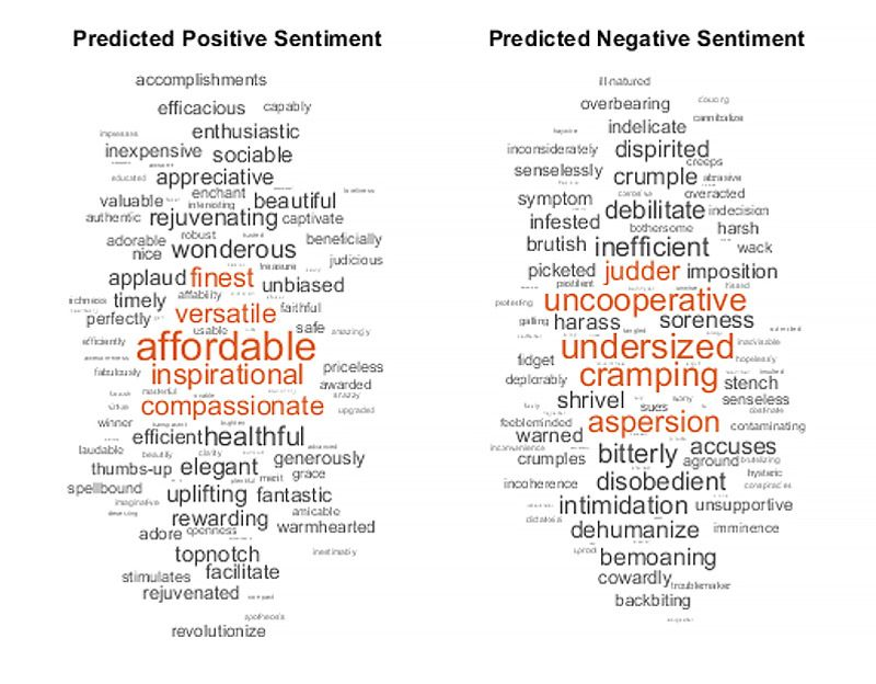 Sentiment analysis results in MATLAB. The word cloud displays the results of the training process so the classifier can determine the sentiment of new groups of text.