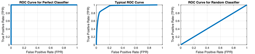 ROC curves calculated with the perfcurve function for (from left to right) a perfect classifier, a typical classifier, and a classifier that does no better than a random guess.