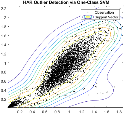 HAR outlier detection via one-class SVM