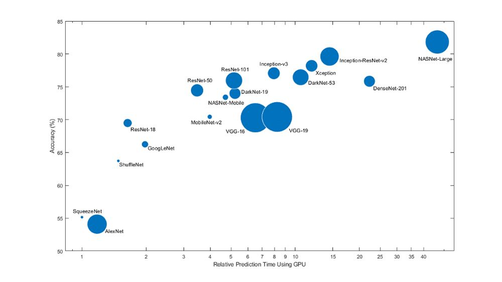 Comparing model size, speed, and accuracy for popular pretrained networks.