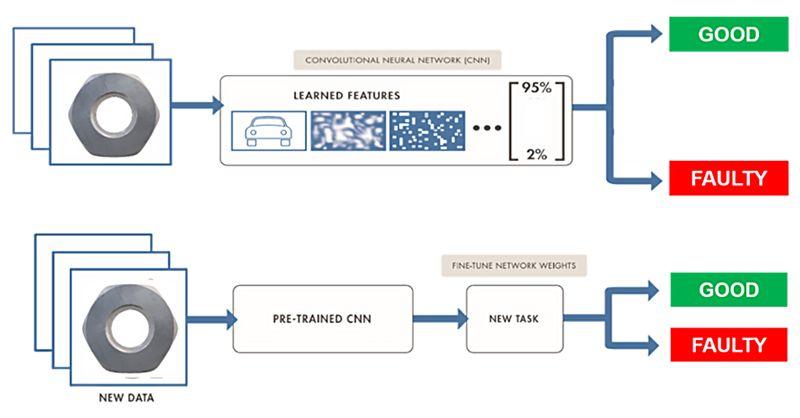 Convolutional neural network (CNN) from scratch (top) vs. CNN from transfer learning (bottom).