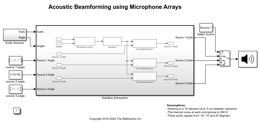 Multicore Simulation of Acoustic Beamforming Using a