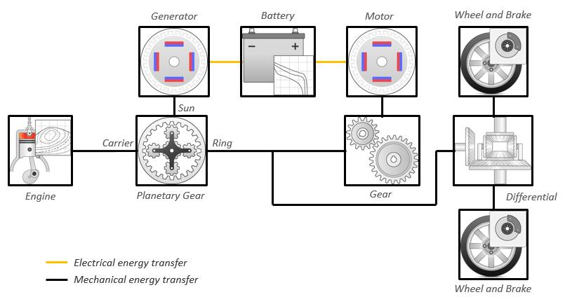 Explore the Hybrid Electric Vehicle Input Power-Split