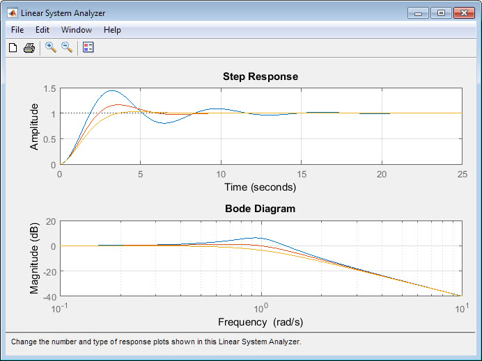 Analyze time and frequency responses of linear time invariant lti open the linear system analyzer app ccuart Choice Image
